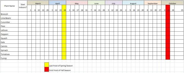 Planting Schedule: Adding Crops