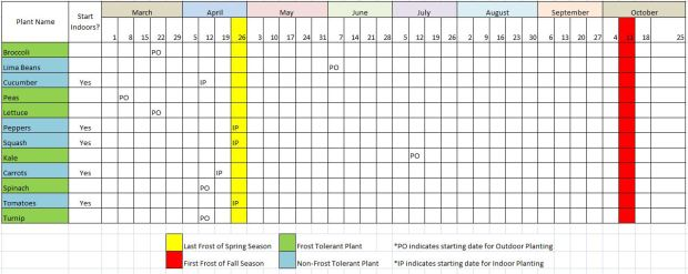 Planting Schedule: Planting Location and Planting Dates