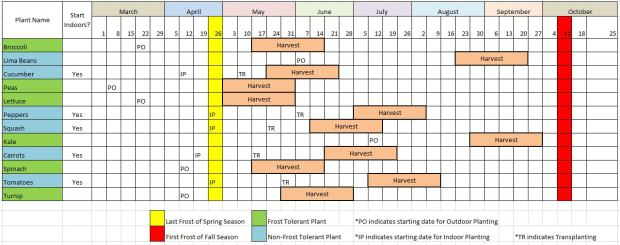 Planting Schedule: Completed Schedule/Harvesting